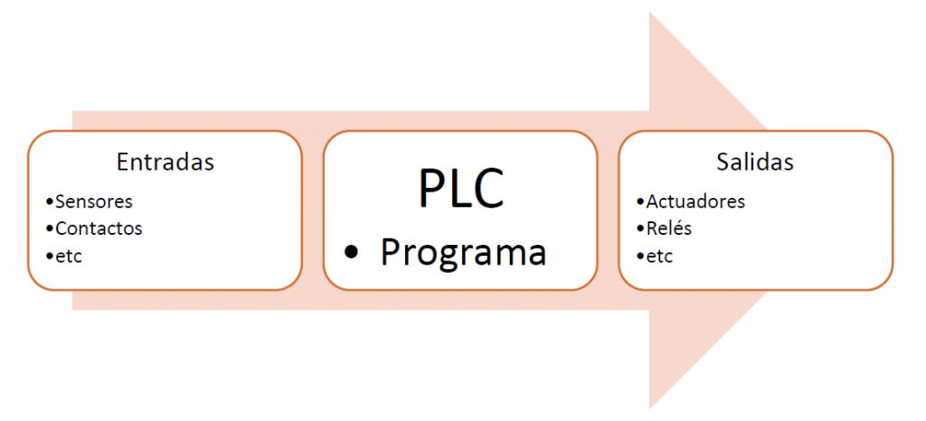 PLC en la nueva generación InteliLite ComAp