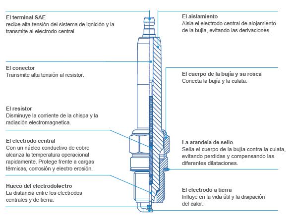 Bujías industriales Bosch