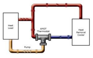 Válvula mezcladora termostática (TMV)